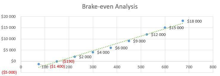 Brake-even Analysis - Computer Repairs Business Plan