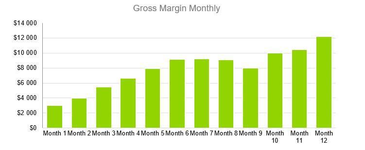 Gross Margin Monthly - Computer Repairs Business Plan