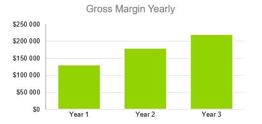 Gross Margin Yearly - Computer Repair Business Plan
