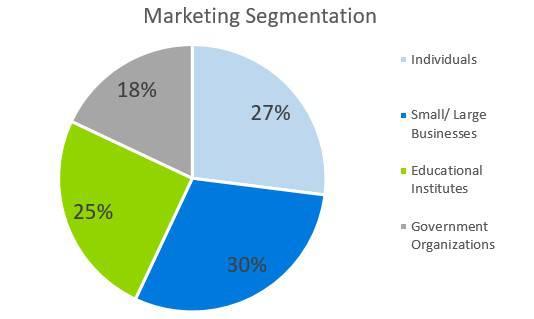 Marketing Segmentation - Computer Repairs Business Plan