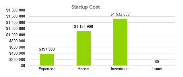 Startup Cost - Computer Repair Business Plan