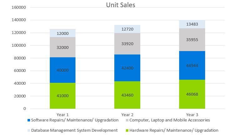 Unit Sales - Computer Repair Business Plan