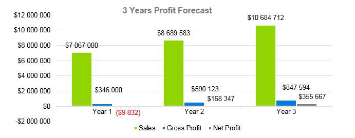 Agriculture Fruit Farm - 3 Years Profit Forecast