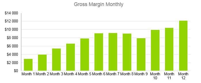 Agriculture Fruit Farm - Gross Margin Monthly