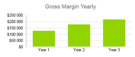 Agriculture Fruit Farm - Gross Margin Yearly