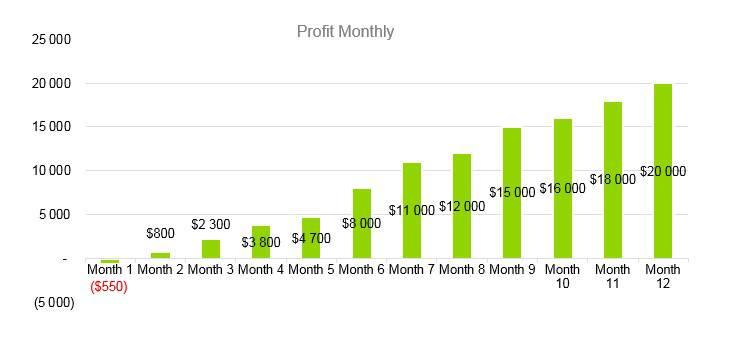 Agriculture Fruit Farm - Profit Monthly