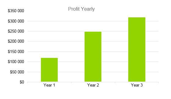 Agriculture Fruit Farm - Profit Yearly