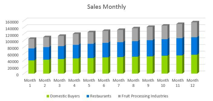 Agriculture Fruit Farm - Sales Monthly