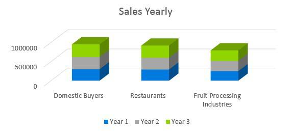 Agriculture Fruit Farm - Sales Yearly