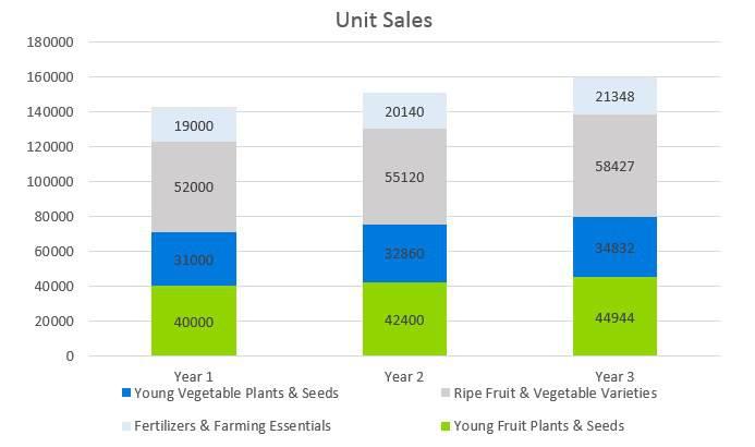 Agriculture Fruit Farm - Unit Sales