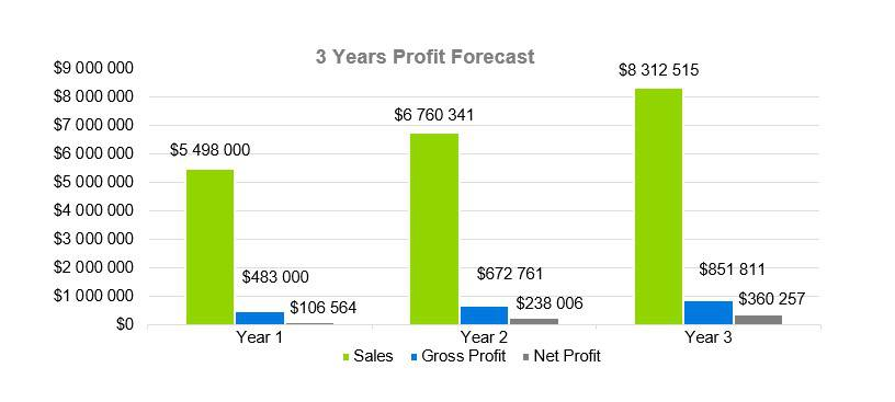 3 Years Profit Forecast - RV Park Business Plan