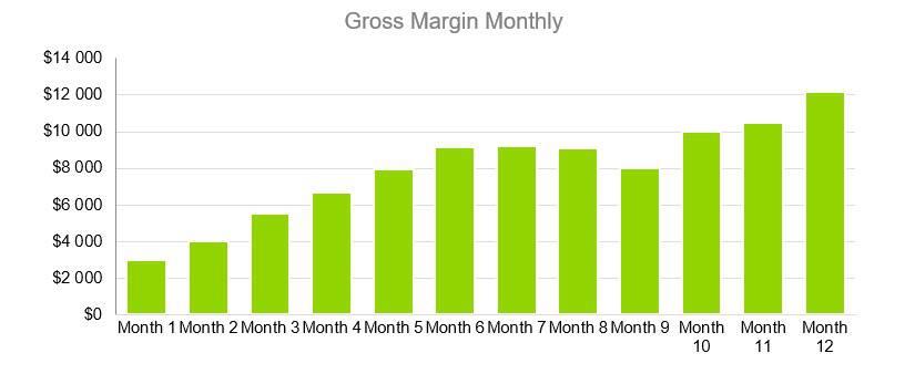 Gross Margin Monthly - RV Park Business Plan