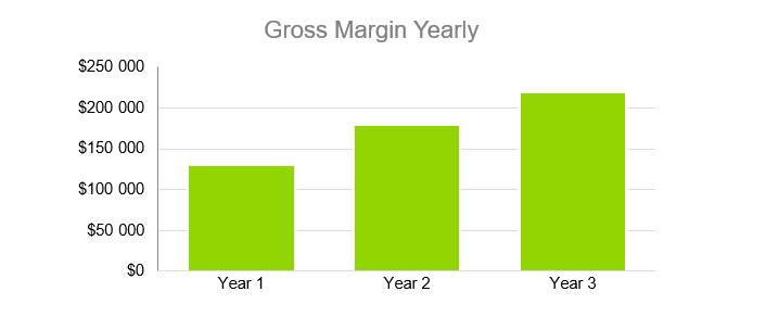 Gross Margin Yearly - RV Park Business Plan