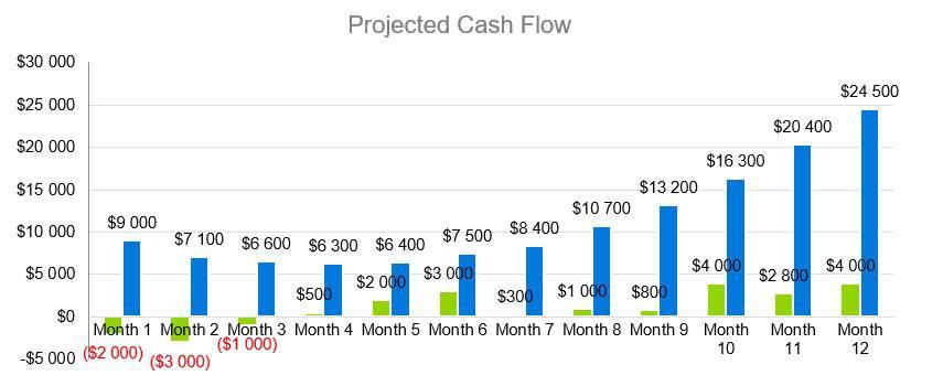 Projected Cash Flow - RV Park Business Plan