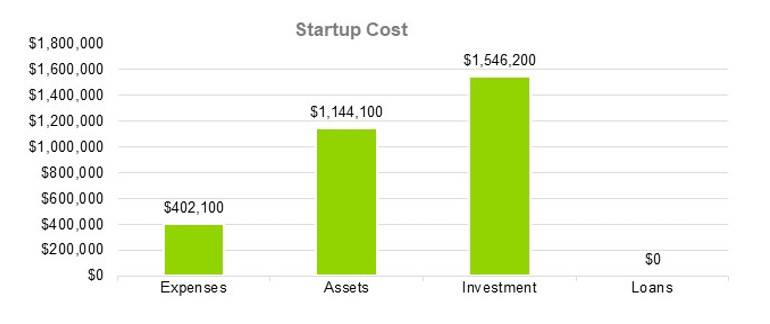 Startup Cost - RV Park Business Plan