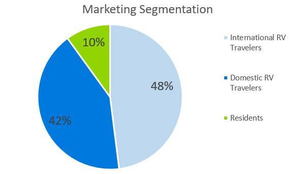 Marketing Segmentation - RV Park Business Plan