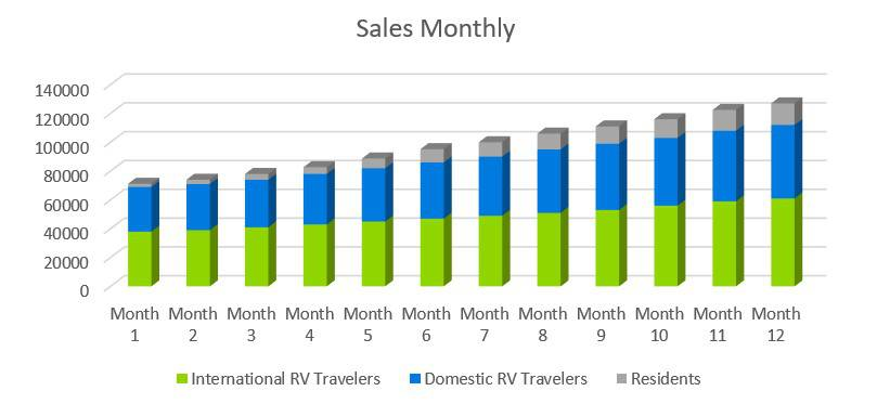 Sales Monthly - RV Park Business Plan