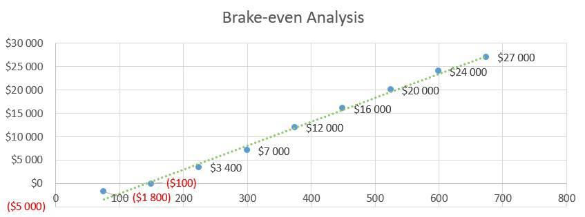 Brake-even Analysis - RV Park Business Plan