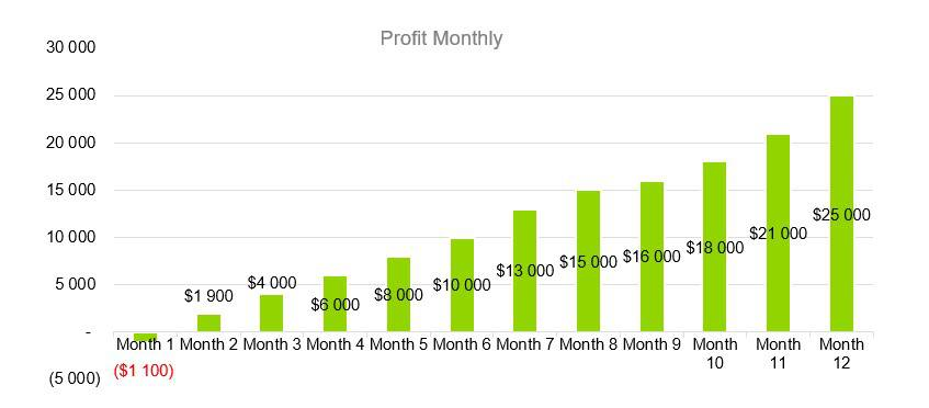 Profit Monthly - RV Park Business Plan