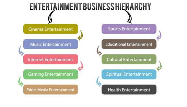 Entertainment Industry Business Plan 3