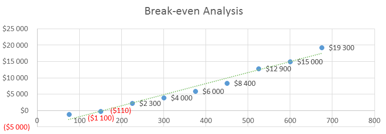 Technology Business Plan - Break-even Analysis