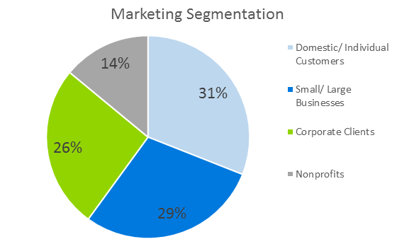 Technology Business Plan - Marketing Segmentation