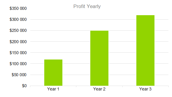 Technology Business Plan - Profit Yearly