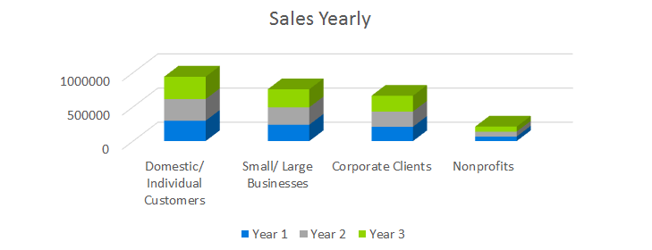 Technology Business Plan - Sales Yearly