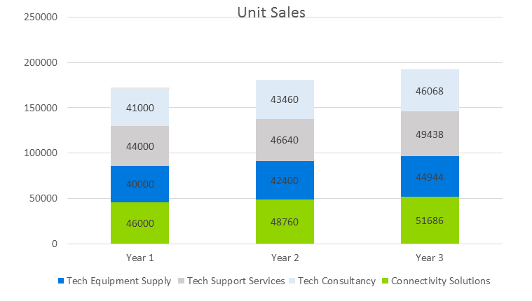 Technology Business Plan - Unit Sales
