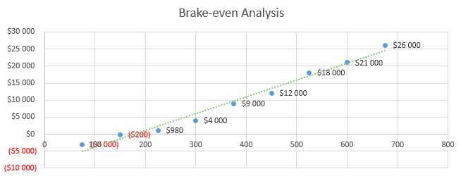 Ecommerce Business Plan - Brake-even Analysis