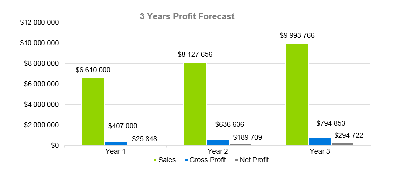 Auto Repair Business Plan - 3 Years Profit Forecast