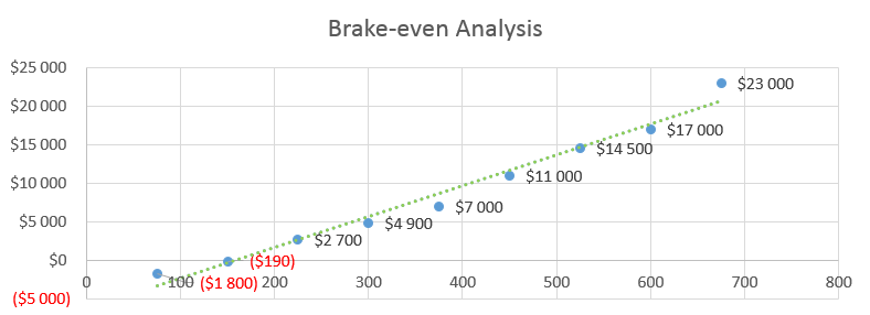 Auto Repair Business Plan - Brake-even Analysis