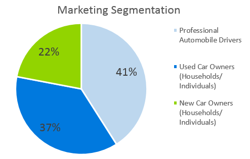 Auto Repair Business Plan - Marketing Segmentation