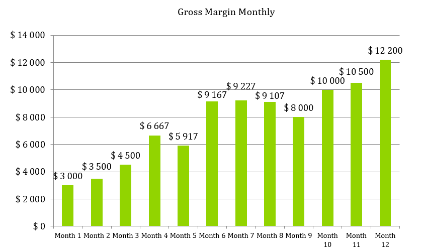 Boutique Business Plan - Gross Margin Monthly