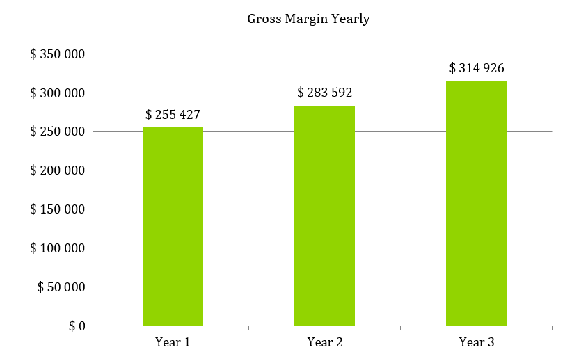 Boutique Business Plan - Gross Margin Yearly