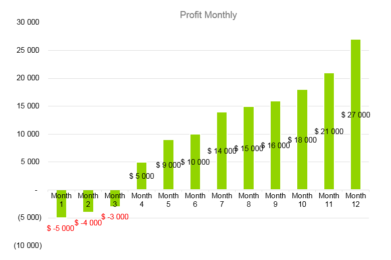 Boutique Business Plan - Profit Monthly