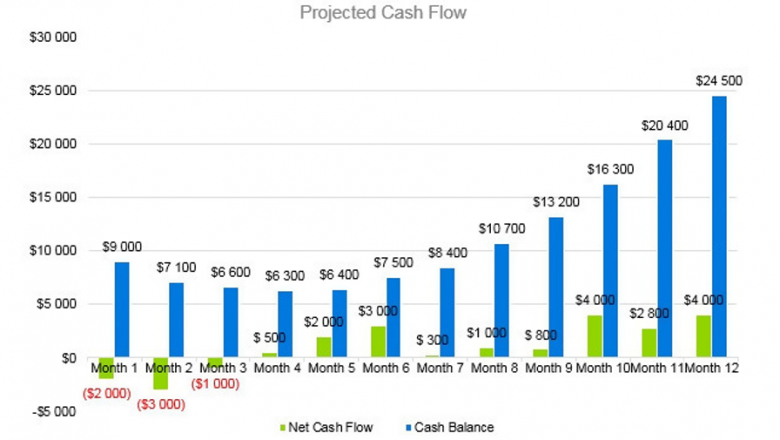Boutique Business Plan - Projected Cash Flow