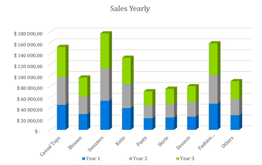 Boutique Business Plan - Sales Yearly