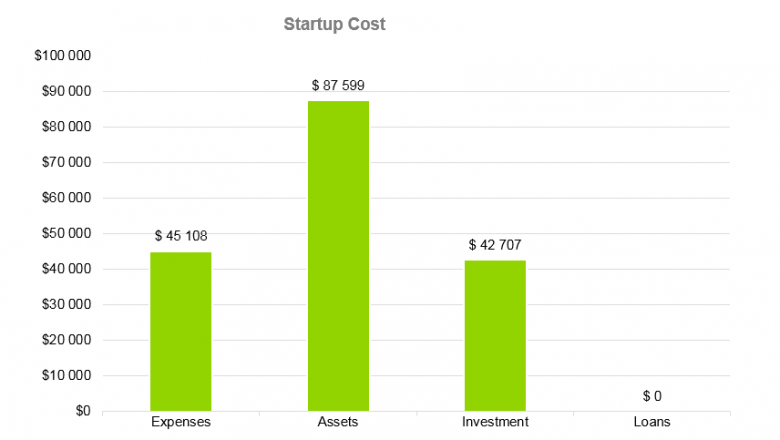 Boutique Business Plan - Startup Cost