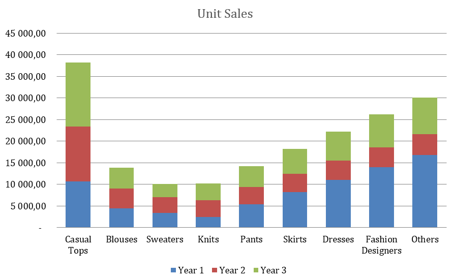 Boutique Business Plan - Unit Sales