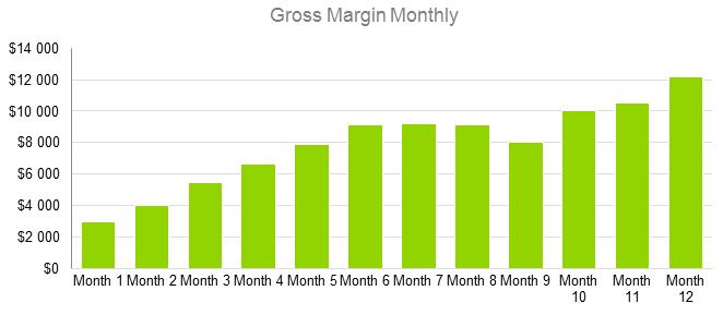 Brewery Business Plan Sample - Gross Margin Monthly