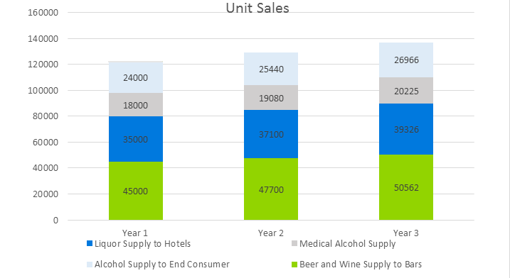 Brewery Business Plan Sample - Unit Sales
