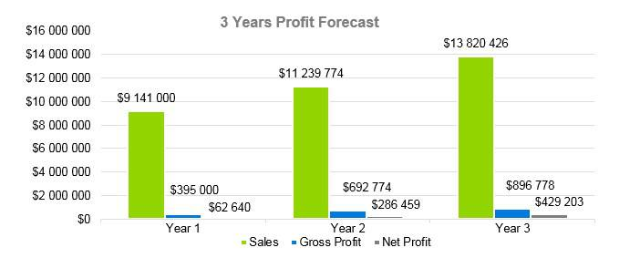 Cafe Business Plan - 3 Years Profit Forecast