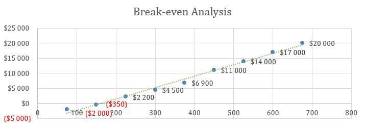 Cafe Business Plan - Break-even Analysis