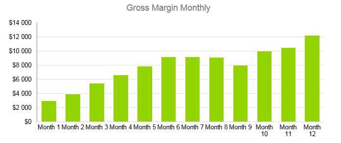 Cafe Business Plan - Gross Margin Monthly
