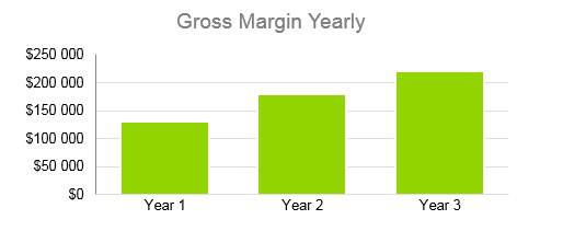 Cafe Business Plan - Gross Margin Yearly