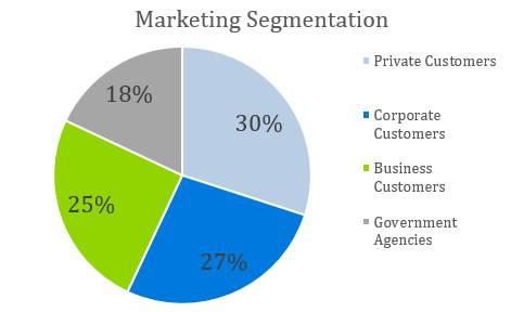 Cafe Business Plan - Marketing Segmentation