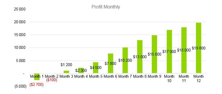 Cafe Business Plan - Profit Monthly