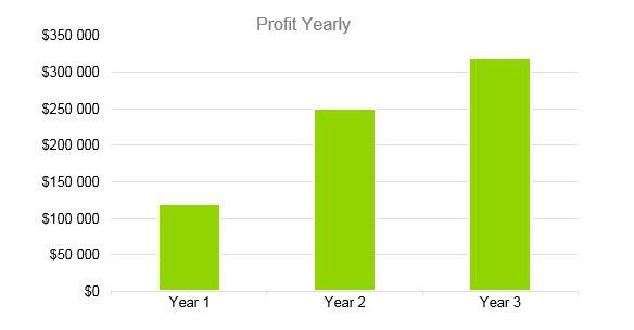 Cafe Business Plan - Profit Yearly