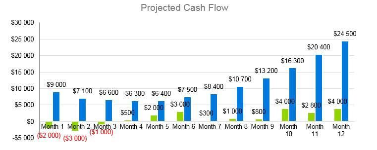 Cafe Business Plan - Projected Cash Flow